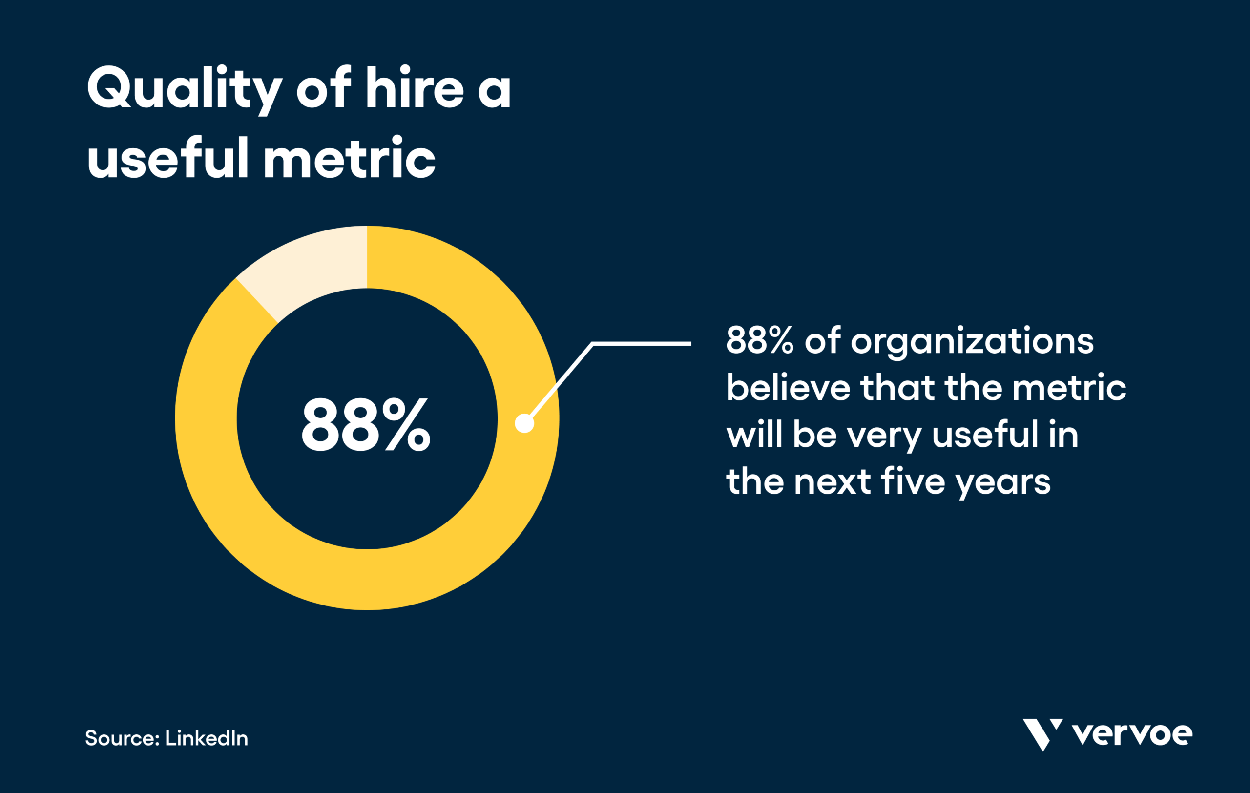 Infographic showing quality of hire is a useful metric