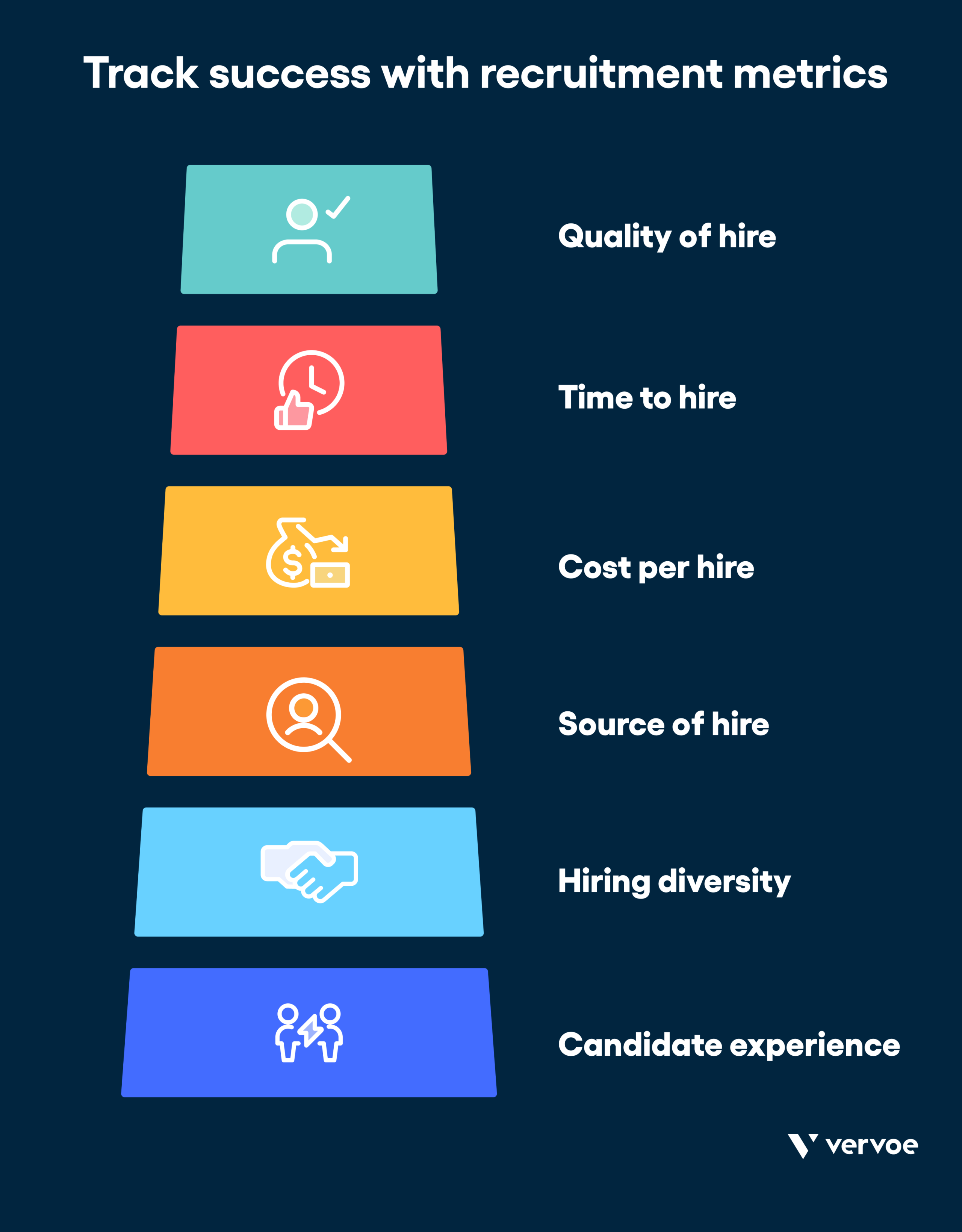 Infographic showing how to track success using recruitment metrics