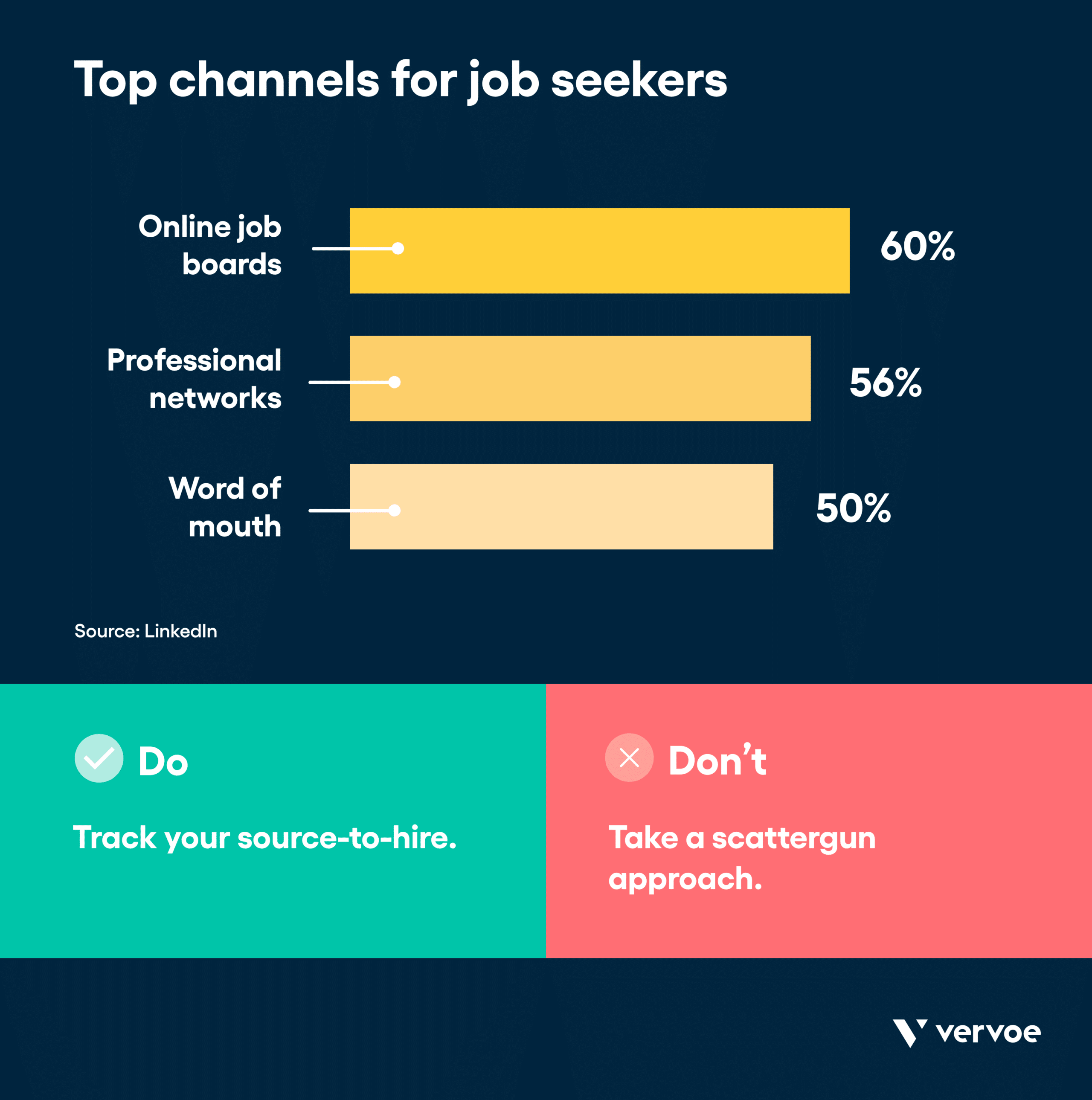 Infographic showing top channels for job seekers