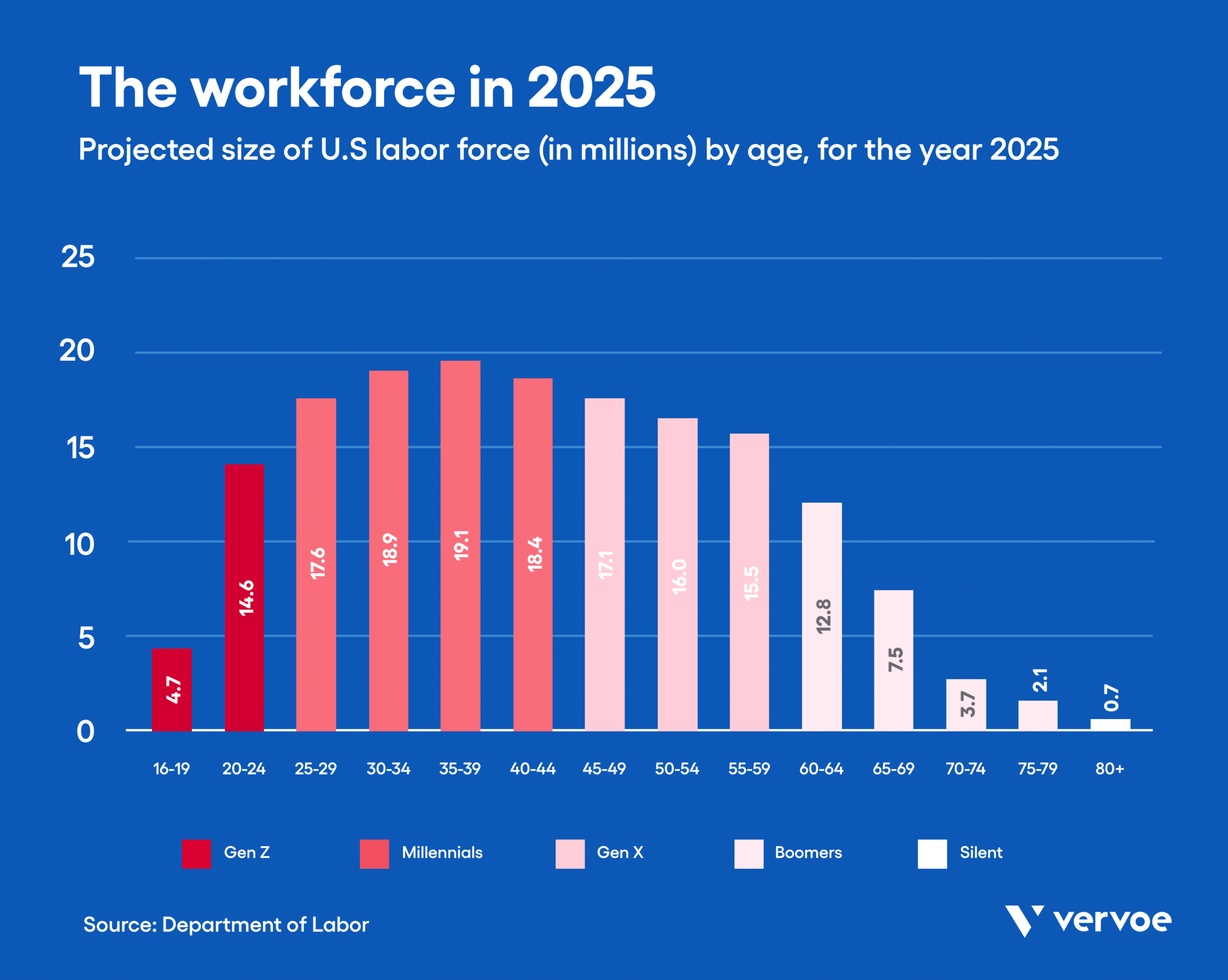 Infographic showing the age demographics of the workforce in 2025