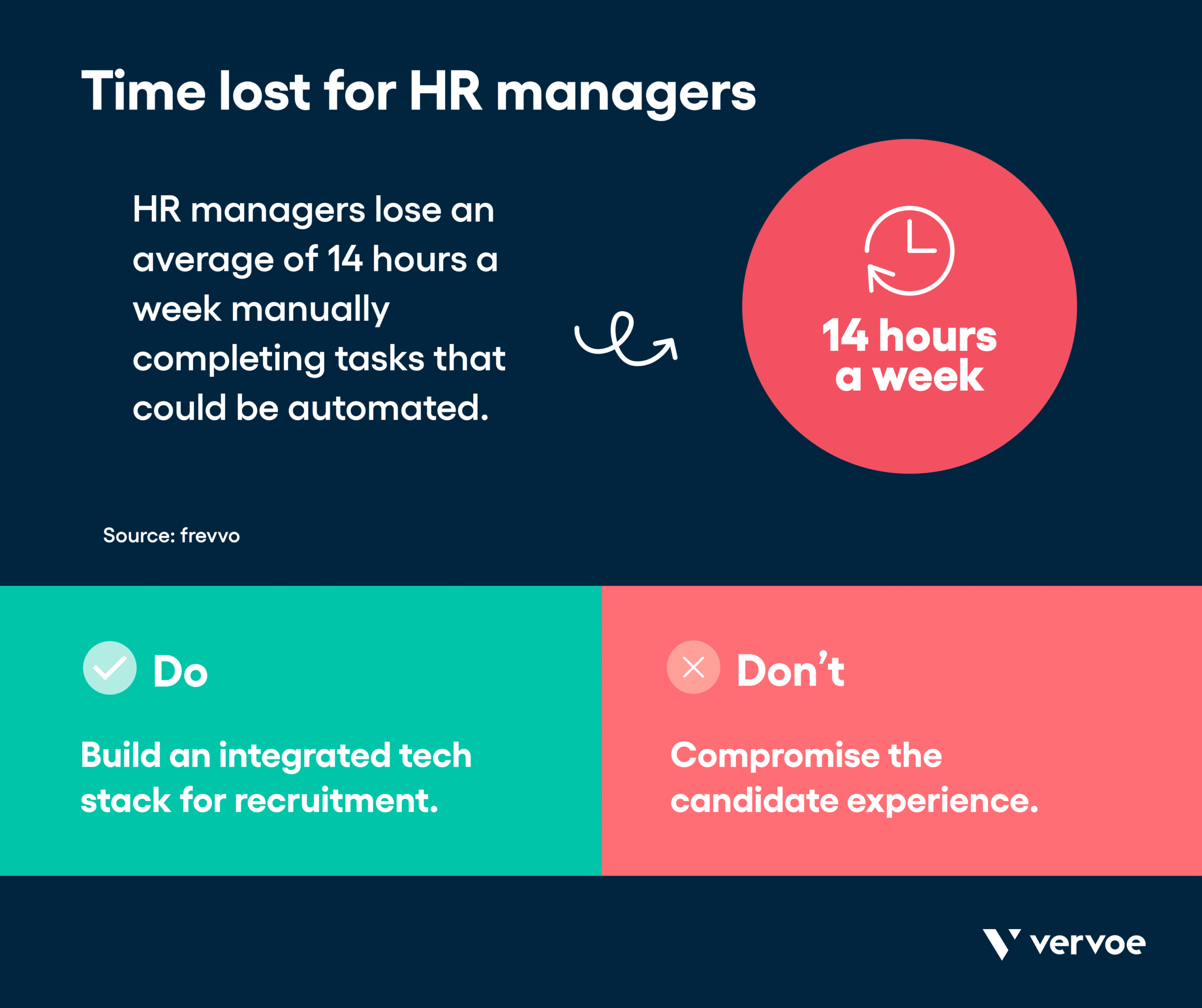 Infographic showing time lost for hr workers