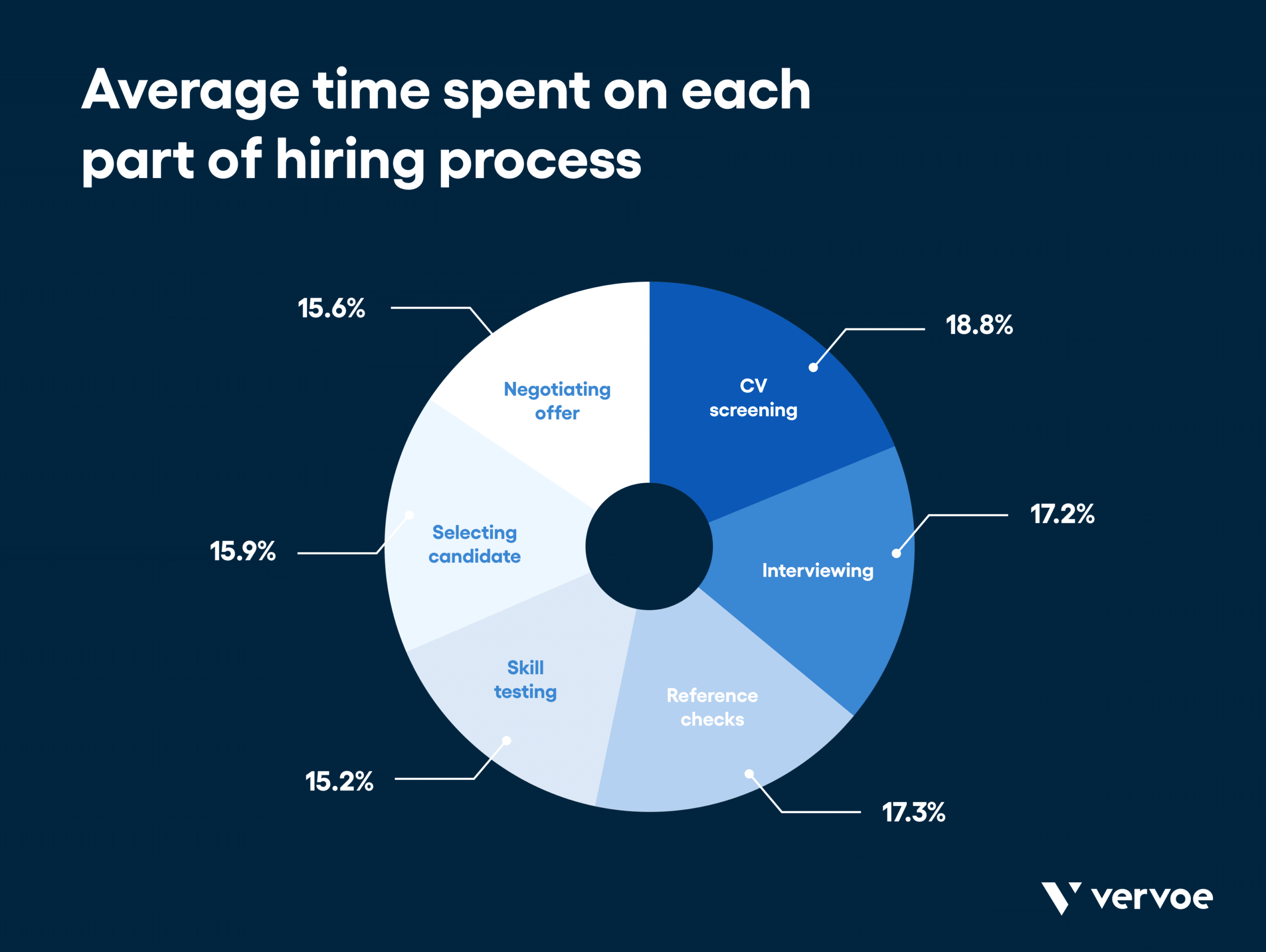 Graphic showing the average time spent on each part of the hiring process